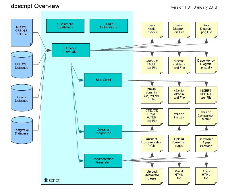 dbscript Overview